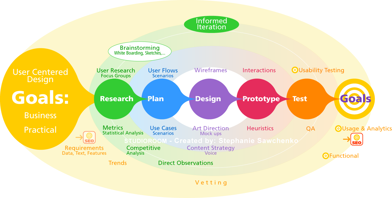 What Is Design Theory In Web Development